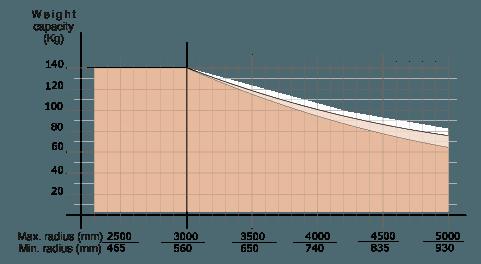 Manipulator linkowy - Manipulator do przenoszenia cegieł - Manipulatory DALMEC (7)
